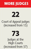 More judges to be appointed